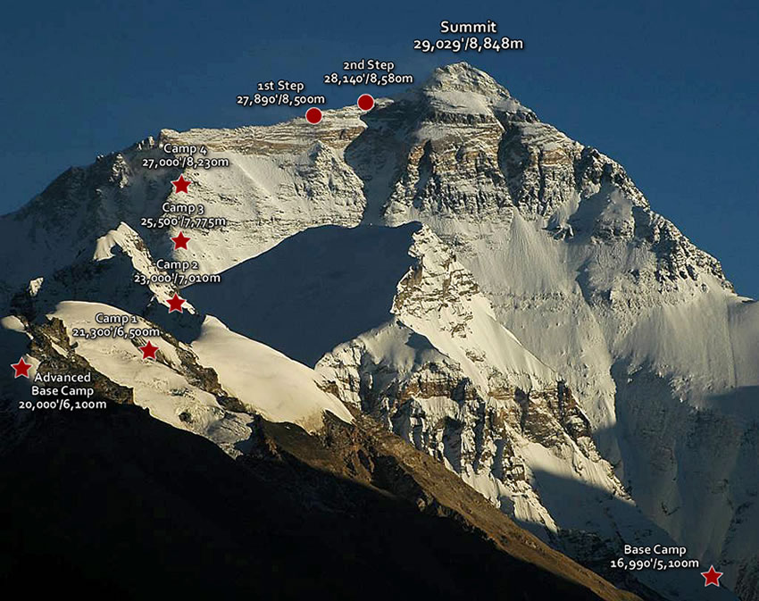 Everest Site Altitudes